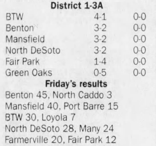Oct 4 District Standings