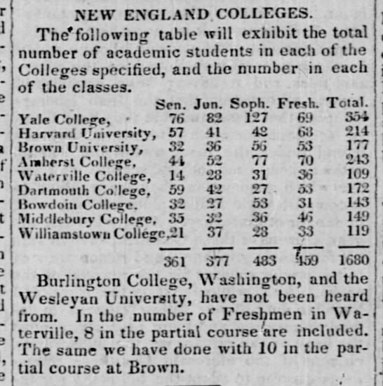List of New England College 1834